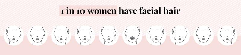 one in ten women have facial hair