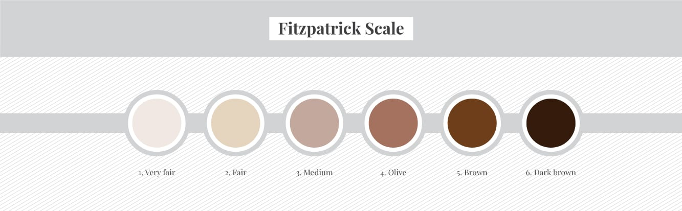 fitzpatrick skin colour scale